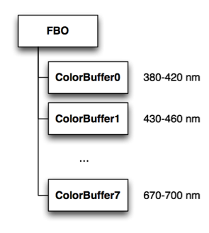 FBO data layout for spectral rendering